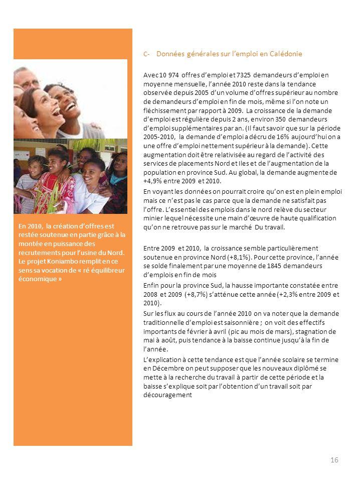 En 2010, la création doffres est restée soutenue en partie grâce à la montée en puissance des recrutements pour lusine du Nord. Le projet Koniambo rem