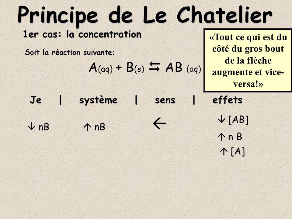 1er cas: la concentration A (aq) + B (s) AB (aq) Je | système | sens | effets Principe de Le Chatelier [AB] «Tout ce qui est du côté du gros bout de la flèche augmente et vice- versa!» [AB] n B [A] Soit la réaction suivante: