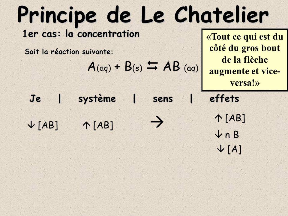 2ième cas: la température 3X (g) + Y (g) X 3 Y (s) + E Je | système | sens | effets Principe de Le Chatelier T T «Si l énergie est du côté du gros bout de la flèche la température du système augmente et vice-versa!» [X] [Y] n X 3 Y Soit la réaction suivante: