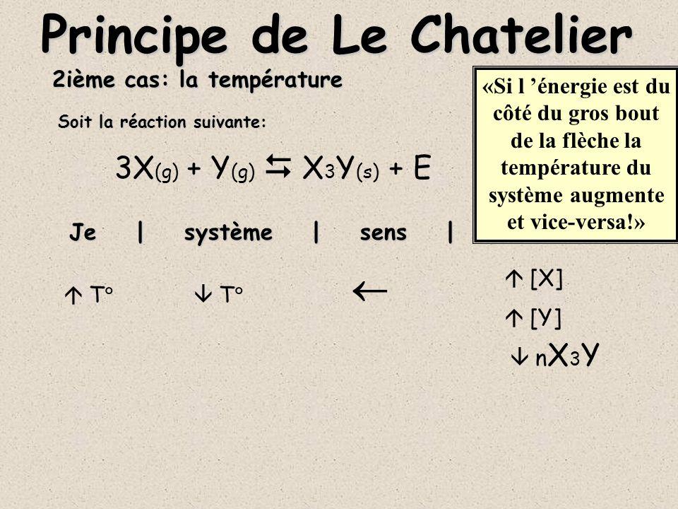 2ième cas: la température 3X (g) + Y (g) X 3 Y (s) + E Je | système | sens | effets Principe de Le Chatelier T T [X] [Y] n X 3 Y Soit la réaction suivante: