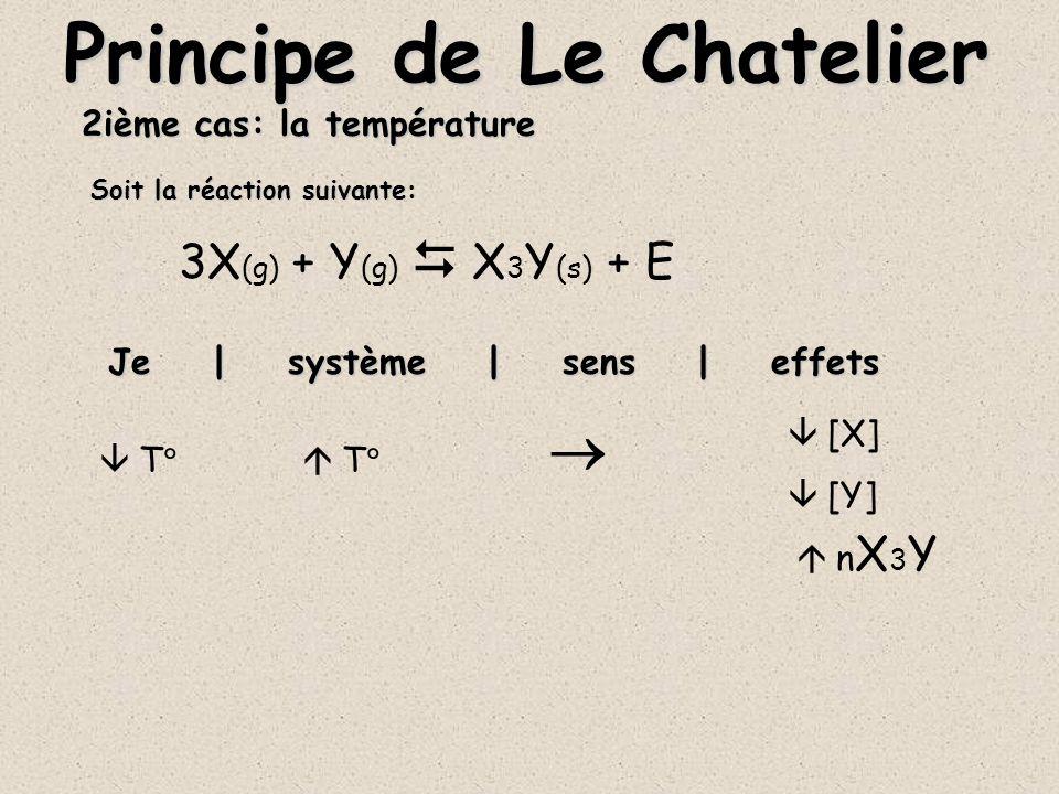 2ième cas: la température D (aq) + 2X (aq) + E DX 2(aq) Je | système | sens | effets Principe de Le Chatelier T T [DX 2 ] [D] [X] Soit la réaction suivante: