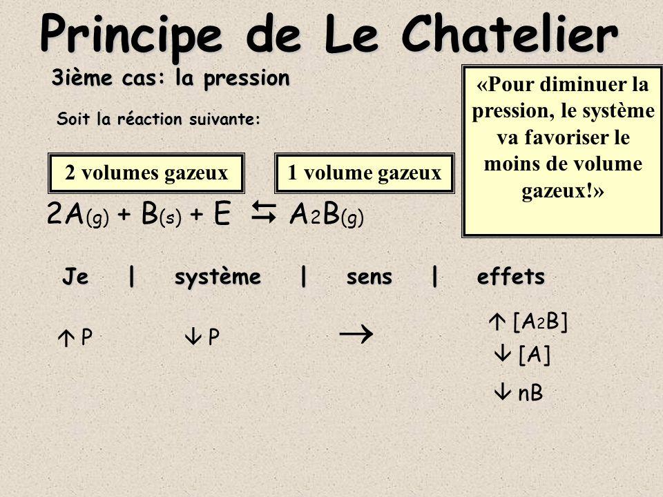 3ième cas: la pression 2A (g) + B (s) + E A 2 B (g) Je | système | sens | effets Principe de Le Chatelier J augmente le volume de l appareil où se fait la réaction P [A 2 B] [A] nB Soit la réaction suivante: «Pour augmenter la pression, le système va favoriser le plus de volume gazeux!» 2 volumes gazeux1 volume gazeux Donc je P