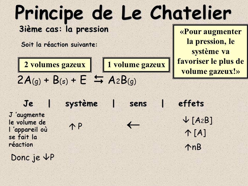 3ième cas: la pression A (g) + B (s) + E AB (g) Je | système | sens | effets Principe de Le Chatelier P P --[A 2 B] --[A] --nB Soit la réaction suivante: «Les volumes étant égaux des deux côtés, la pression naura pas d effet sur l équilibre!» 1 volume gazeux
