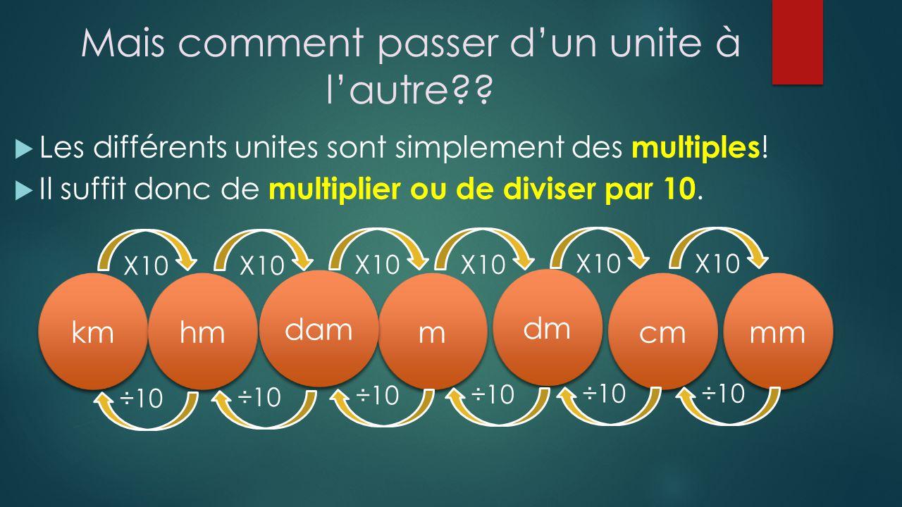 Mais comment passer dun unite à lautre?? Les différents unites sont simplement des multiples ! Il suffit donc de multiplier ou de diviser par 10. m m