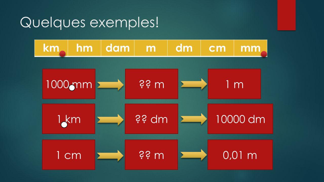 Quelques exemples! 1000 mm?? m1 m kmhmdammdmcmmm 1 km?? dm10000 dm 1 cm?? m0,01 m