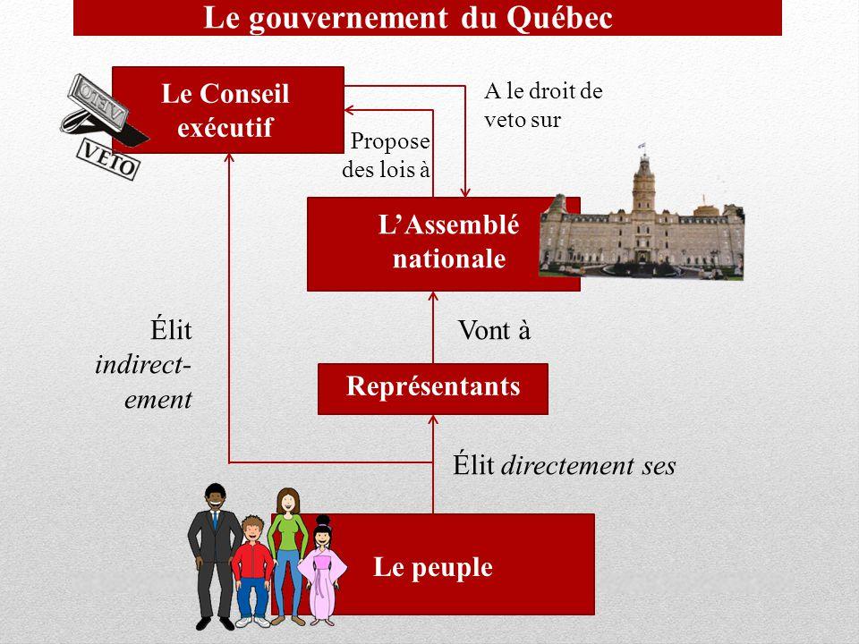 Le gouvernement du Québec Le peuple Représentants LAssemblé nationale Le Conseil exécutif Élit directement ses Élit indirect- ement Vont à Propose des lois à A le droit de veto sur
