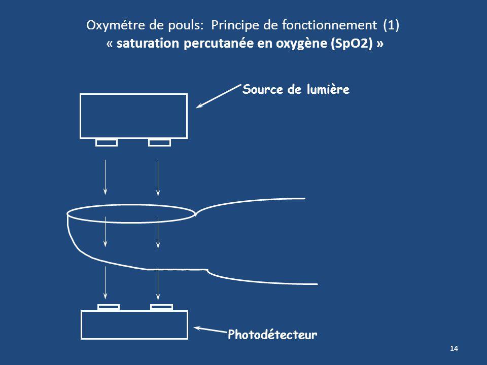14 Oxymétre de pouls: Principe de fonctionnement (1) « saturation percutanée en oxygène (SpO2) » Source de lumière Photodétecteur