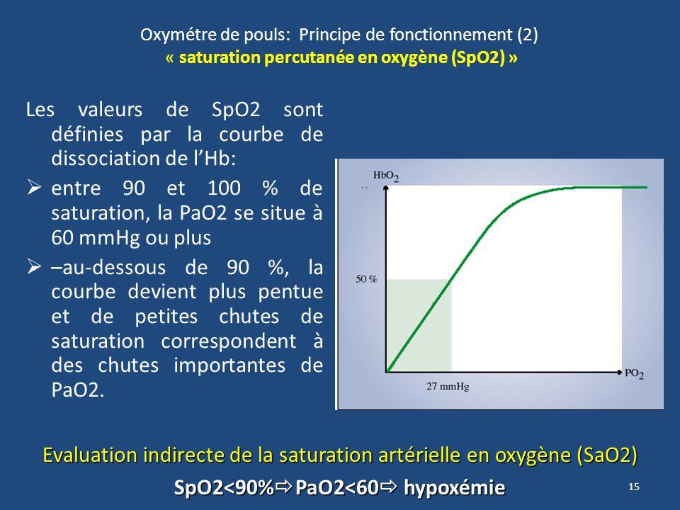 15 Oxymétre de pouls: Principe de fonctionnement (2) « saturation percutanée en oxygène (SpO2) » Les valeurs de SpO2 sont définies par la courbe de di