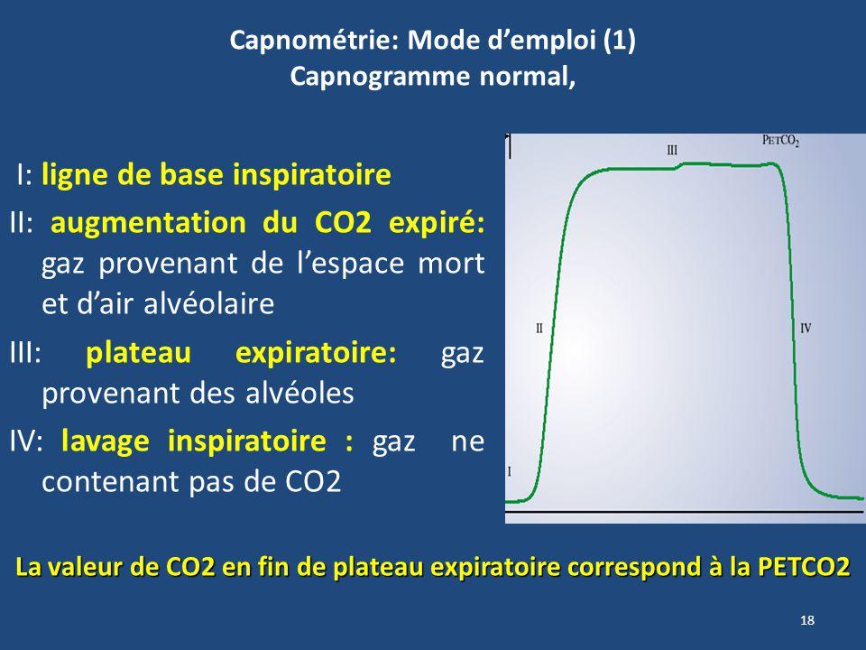 18 Capnométrie: Mode demploi (1) Capnogramme normal, I: ligne de base inspiratoire II: augmentation du CO2 expiré: gaz provenant de lespace mort et da