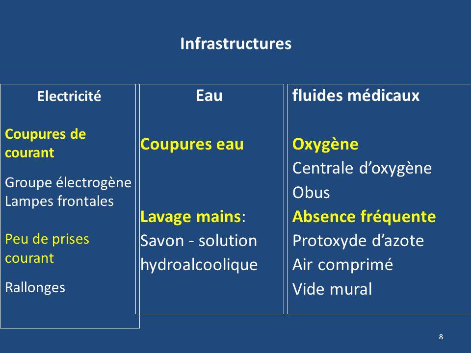 8 Infrastructures Eau Coupures eau Lavage mains: Savon - solution hydroalcoolique fluides médicaux Oxygène Centrale doxygène Obus Absence fréquente Pr