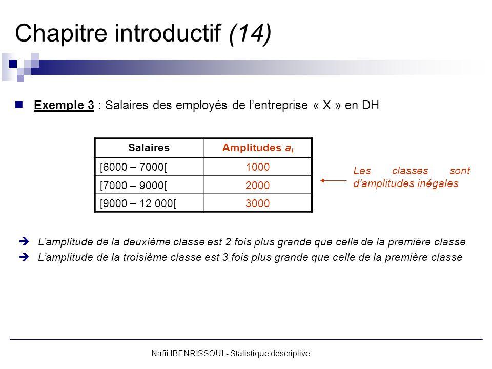 Nafii IBENRISSOUL- Statistique descriptive Chapitre introductif (14) Exemple 3 : Salaires des employés de lentreprise « X » en DH SalairesAmplitudes a