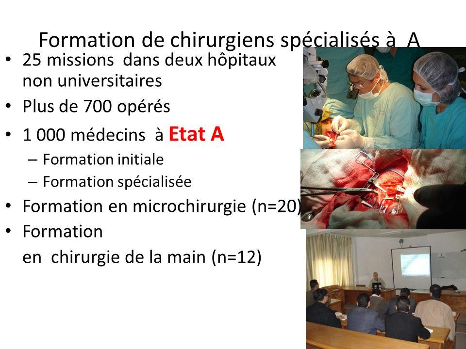 Formation de chirurgiens spécialisés à A 25 missions dans deux hôpitaux non universitaires Plus de 700 opérés 1 000 médecins à Etat A – Formation init