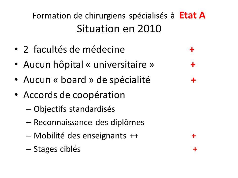 Formation de chirurgiens spécialisés à Etat A Situation en 2010 2 facultés de médecine + Aucun hôpital « universitaire » + Aucun « board » de spéciali