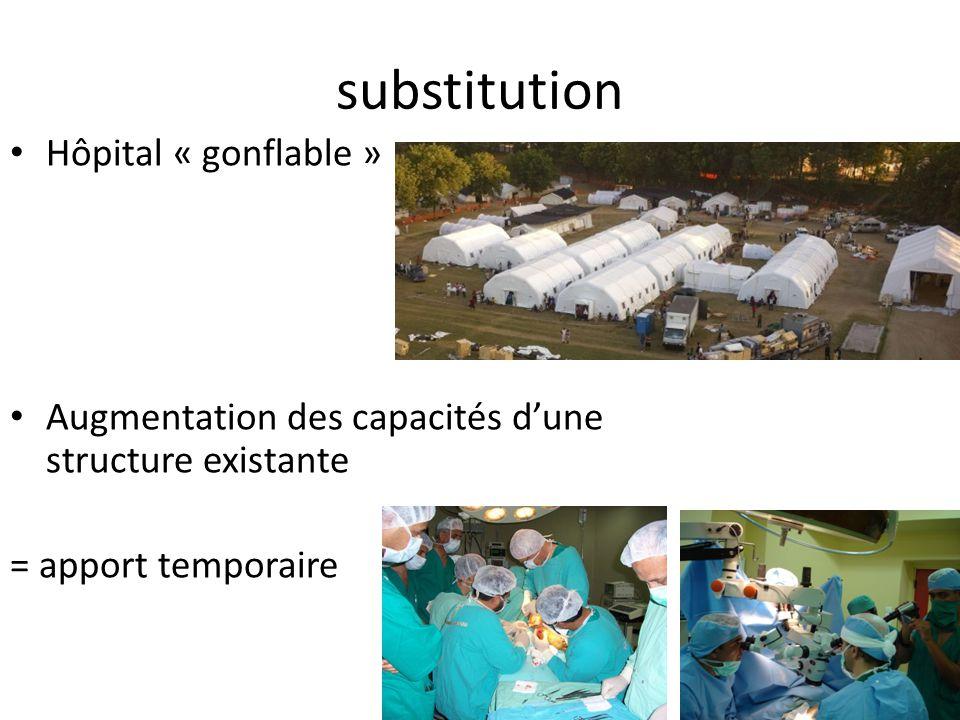 substitution Hôpital « gonflable » Augmentation des capacités dune structure existante = apport temporaire