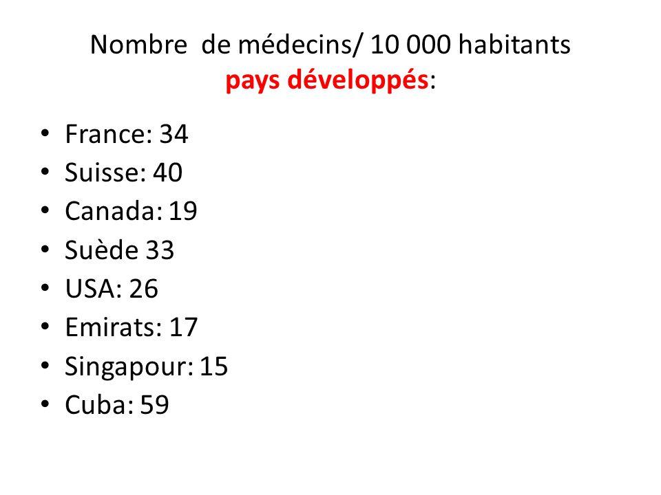 Nombre de médecins/ 10 000 habitants pays développés: France: 34 Suisse: 40 Canada: 19 Suède 33 USA: 26 Emirats: 17 Singapour: 15 Cuba: 59