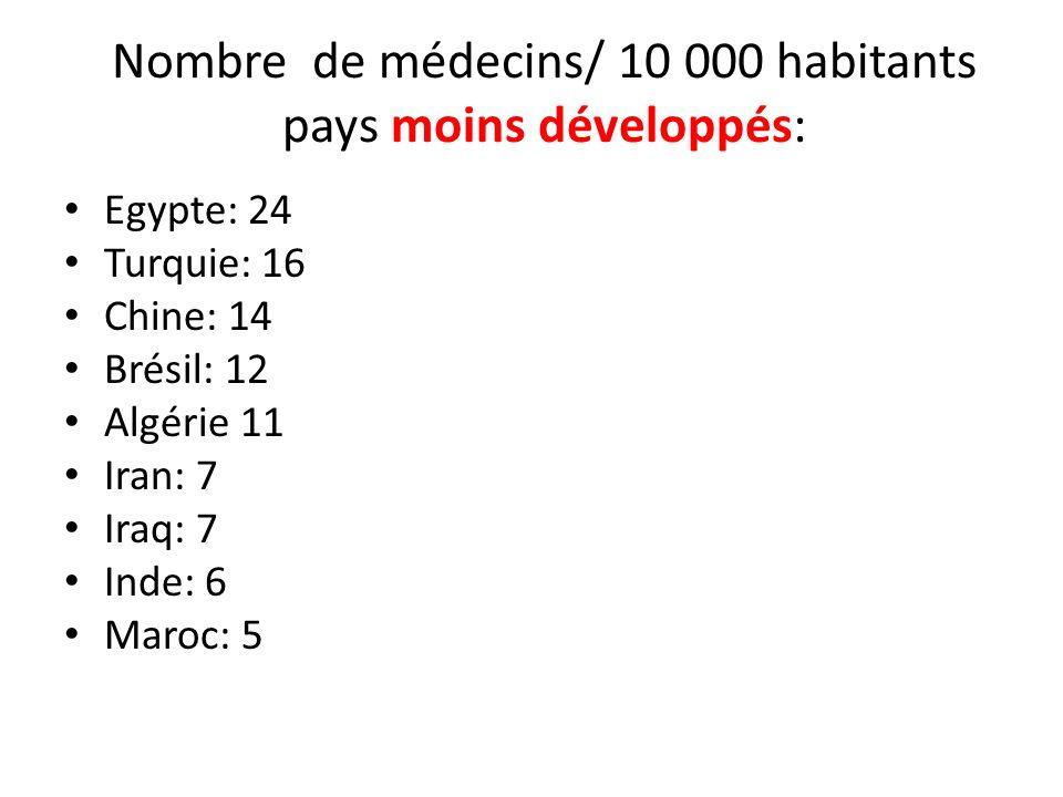 Nombre de médecins/ 10 000 habitants pays moins développés: Egypte: 24 Turquie: 16 Chine: 14 Brésil: 12 Algérie 11 Iran: 7 Iraq: 7 Inde: 6 Maroc: 5