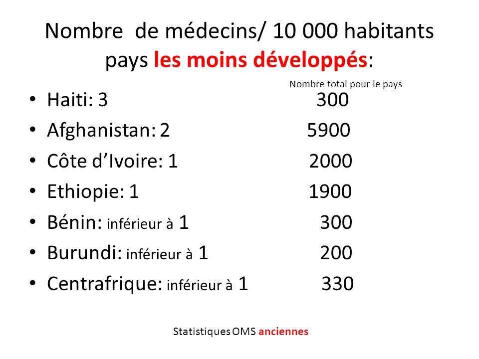 Nombre de médecins/ 10 000 habitants pays les moins développés: Haiti: 3 300 Afghanistan: 2 5900 Côte dIvoire: 1 2000 Ethiopie: 1 1900 Bénin: inférieu