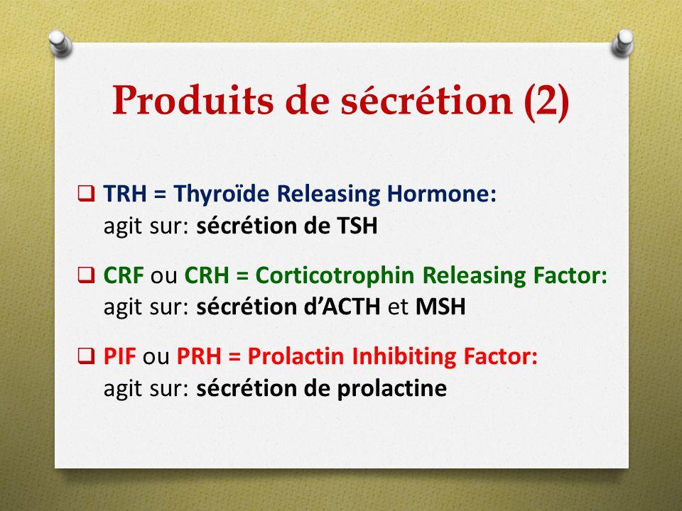 TSH = Thyréotrophine ou thyréostimuline: Stimule: sécrétion thyroïdienne Hormones antéhypophysaires
