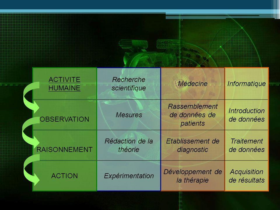 ACTIVITE HUMAINE Recherche scientifique MédecineInformatique OBSERVATION Mesures Rassemblement de données de patients Introduction de données RAISONNEMENT Rédaction de la théorie Etablissement de diagnostic Traitement de données ACTIONExpérimentation Développement de la thérapie Acquisition de résultats