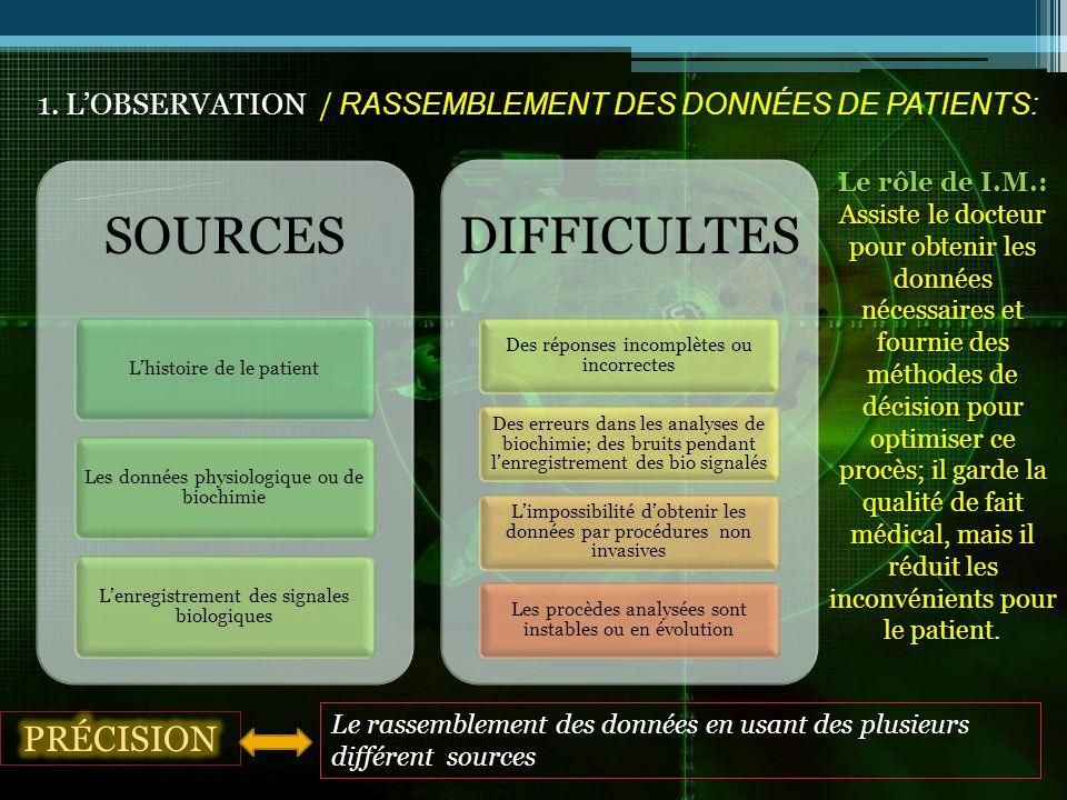 1. LOBSERVATION / RASSEMBLEMENT DES DONNÉES DE PATIENTS: SOURCES Lhistoire de le patient Les données physiologique ou de biochimie Lenregistrement des
