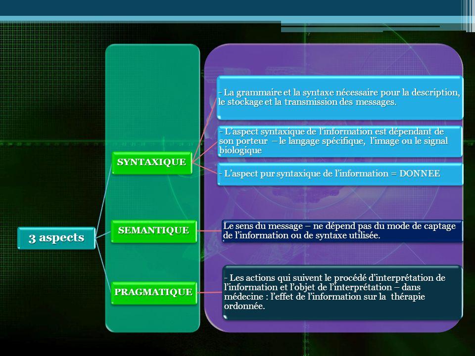 3 aspects SYNTAXIQUE - La grammaire et la syntaxe nécessaire pour la description, le stockage et la transmission des messages.