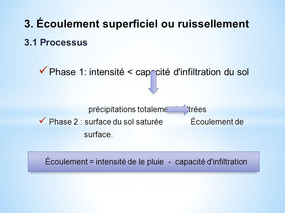 3.1 Processus Phase 1: intensité < capacité d'infiltration du sol précipitations totalement infiltrées Phase 2 : surface du sol saturée Écoulement de