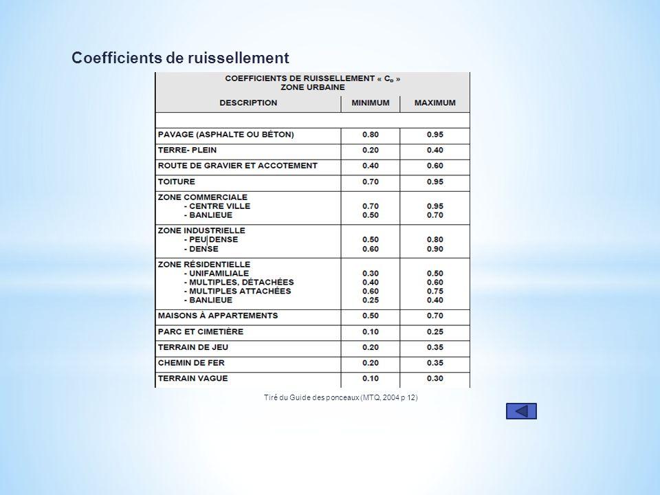 Coefficients de ruissellement Tiré du Guide des ponceaux (MTQ, 2004 p 12)