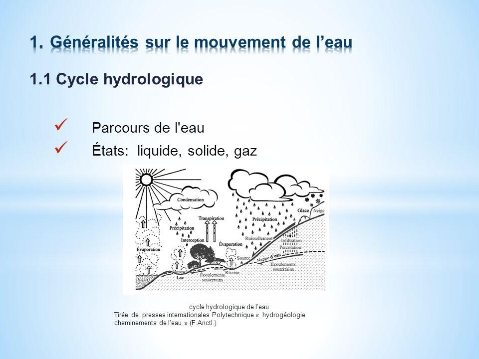 1.1 Cycle hydrologique Parcours de l eau États: liquide, solide, gaz cycle hydrologique de l eau Tirée de presses internationales Polytechnique « hydrogéologie cheminements de leau » (F.Anctl.)