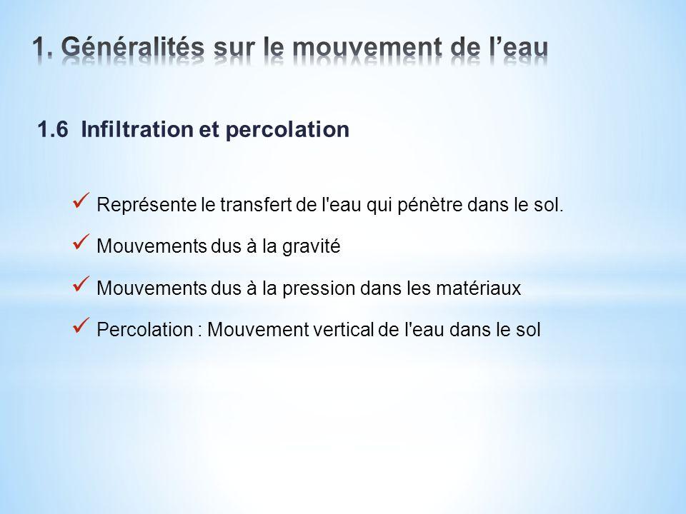 1.6 Infiltration et percolation Représente le transfert de l'eau qui pénètre dans le sol. Mouvements dus à la gravité Mouvements dus à la pression dan