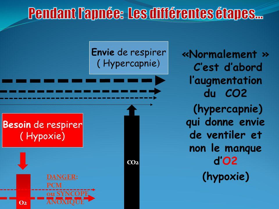 Quelques définitions O2CO2 Hyperoxie Hypercapnie (Risques en plongée bouteilles) (céphalées, nausées, …) Normoxie Normocapnie Hypoxie Hypocapnie (Samba, syncope) (Etourdissement…) Anoxie (Myoclonie, Coma, …)