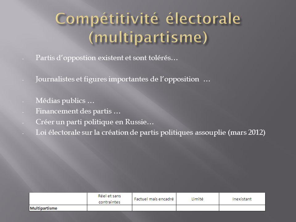 Constitution confirme séparation des pouvoirs et octroie des contre-pouvoirs à chaque institution.