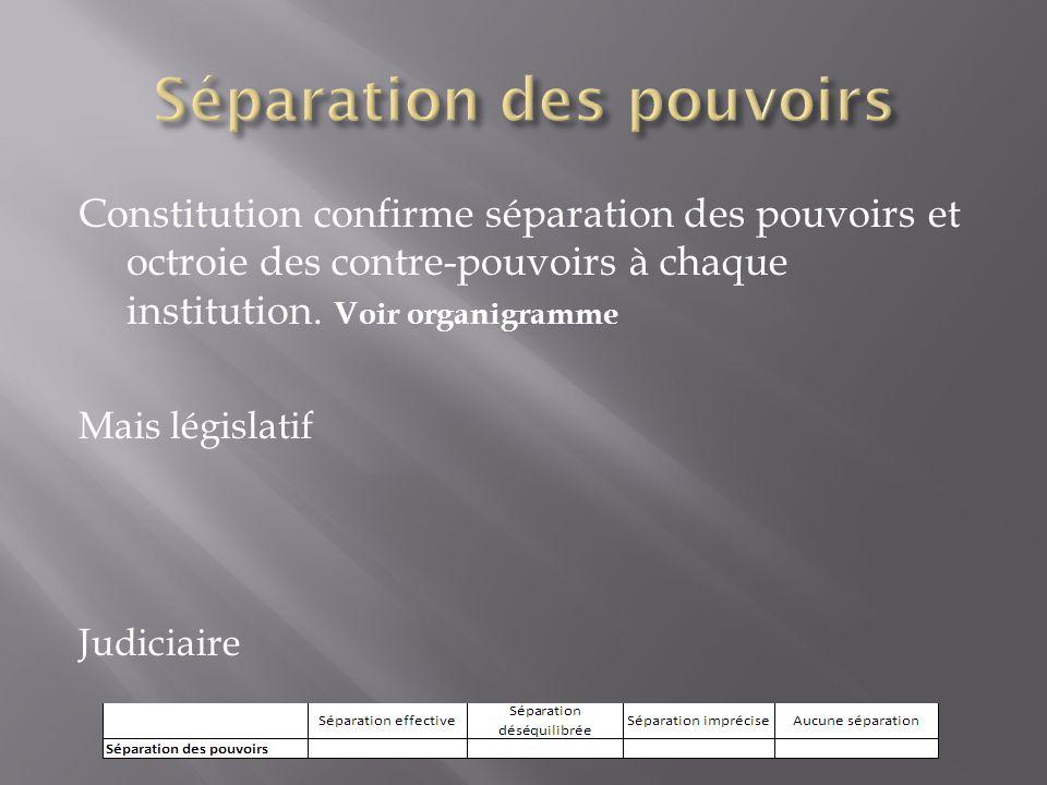 Constitution confirme séparation des pouvoirs et octroie des contre-pouvoirs à chaque institution. Voir organigramme Mais législatif Judiciaire