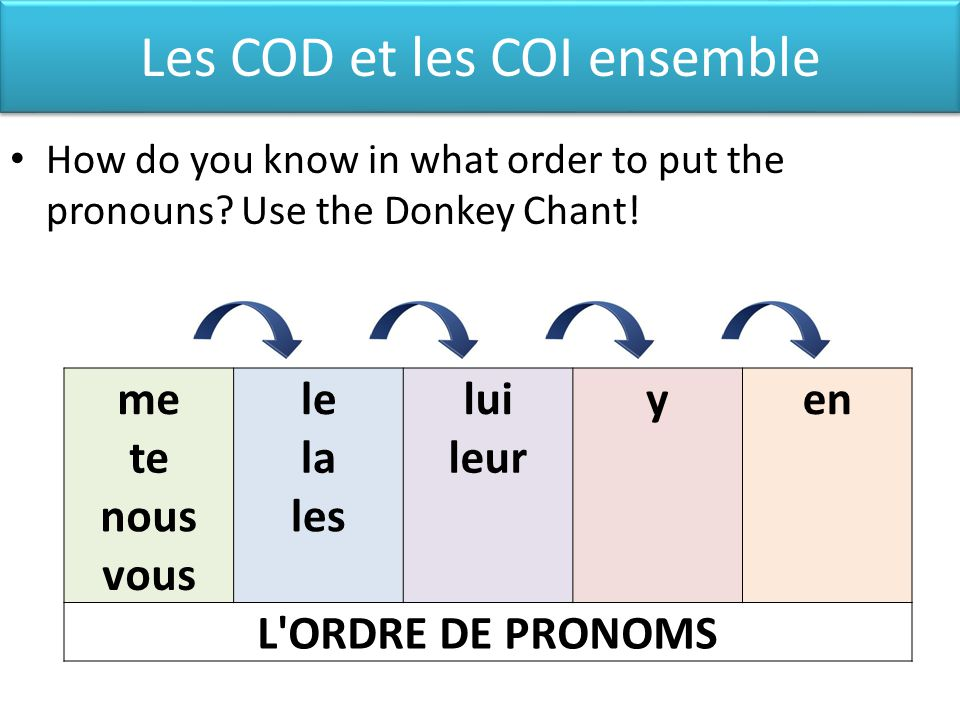 Les COD et les COI ensemble How do you know in what order to put the pronouns.