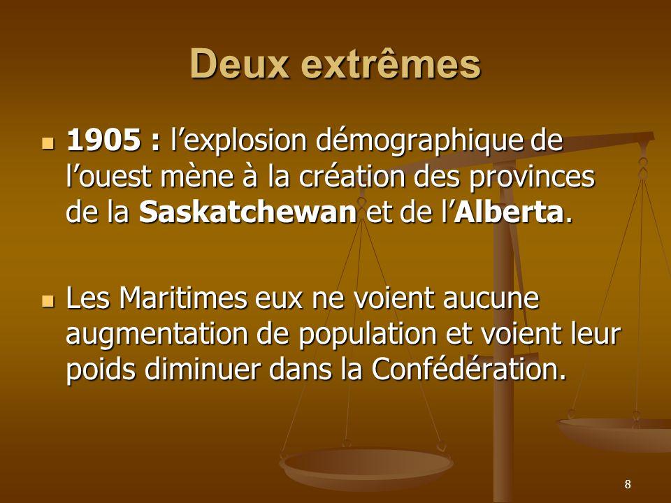 8 Deux extrêmes 1905 : lexplosion démographique de louest mène à la création des provinces de la Saskatchewan et de lAlberta.
