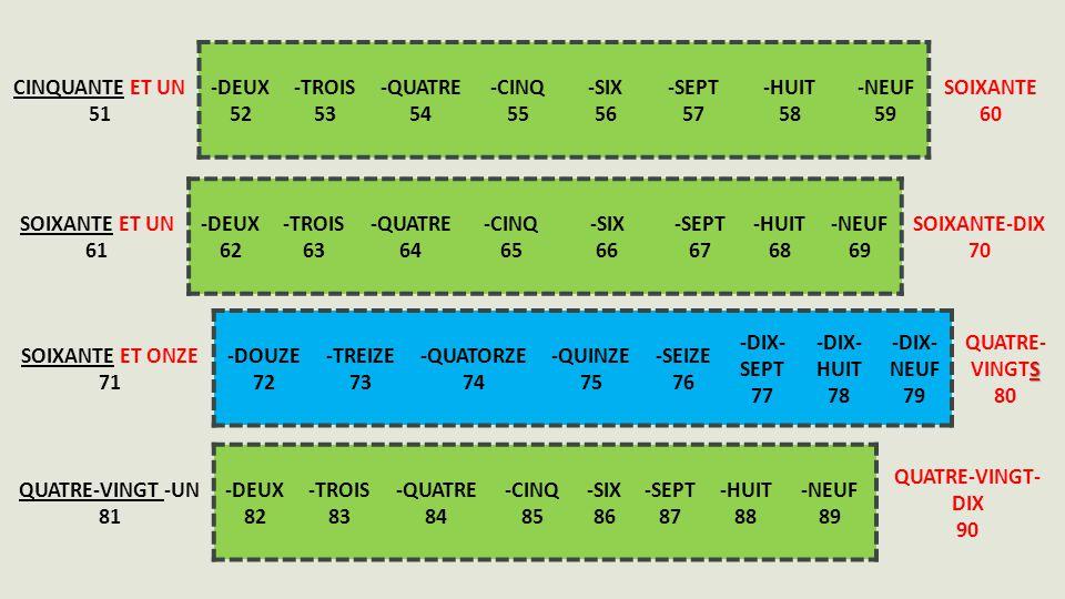 CINQUANTE ET UN 51 -DEUX 52 -TROIS 53 -QUATRE 54 -CINQ 55 -SIX 56 -SEPT 57 -HUIT 58 -NEUF 59 SOIXANTE 60 SOIXANTE ET UN 61 -DEUX 62 -TROIS 63 -QUATRE 64 -CINQ 65 -SIX 66 -SEPT 67 -HUIT 68 -NEUF 69 SOIXANTE-DIX 70 SOIXANTE ET ONZE 71 -DOUZE 72 -TREIZE 73 -QUATORZE 74 -QUINZE 75 -SEIZE 76 -DIX- SEPT 77 -DIX- HUIT 78 -DIX- NEUF 79 S QUATRE- VINGTS 80 QUATRE-VINGT -UN 81 -DEUX 82 -TROIS 83 -QUATRE 84 -CINQ 85 -SIX 86 -SEPT 87 -HUIT 88 -NEUF 89 QUATRE-VINGT- DIX 90