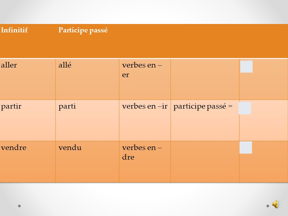 Le passé composé = lauxiliaire avoir ou être à li ndicatif p résent + le participe passé Auxiliaire = hulpwerkwoord Participe passé = voltooid deelwoo