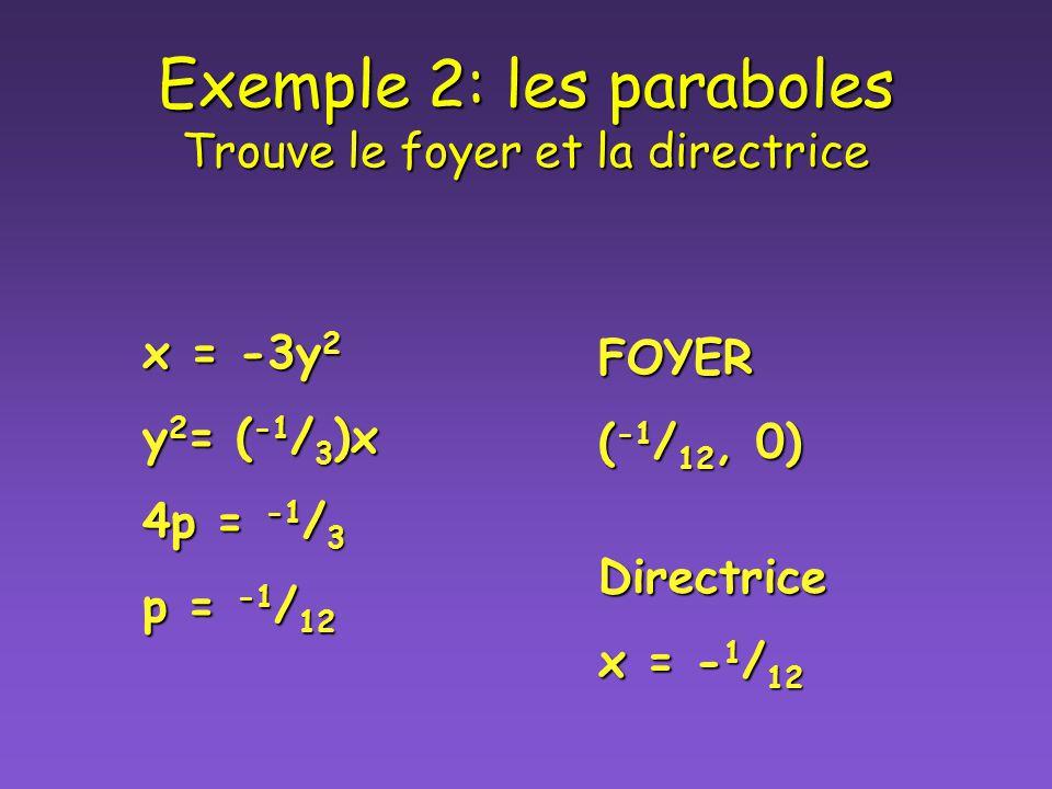 Exemples: les paraboles Trouve le foyer et la directrice Exemple 1 y = 4x 2 x 2 = ( 1 / 4 )y 4p = 1 / 4 p = 1 / 16 FOYER (0, 1 / 16 ) Directrice Y = -