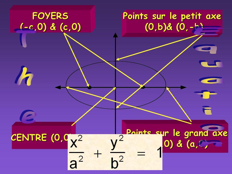 Ellipses Grand axe horizontal