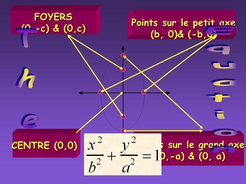 Ellipses Grand axe vertical (parallèle à laxe des y)