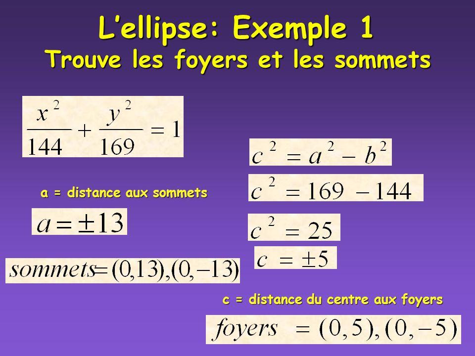 Lellipse: Notes l Longueur du grand axe = 2a l Longueur du petit axe= 2b l Pour trouver les foyers (c) utilise: c 2 = a 2 - b 2