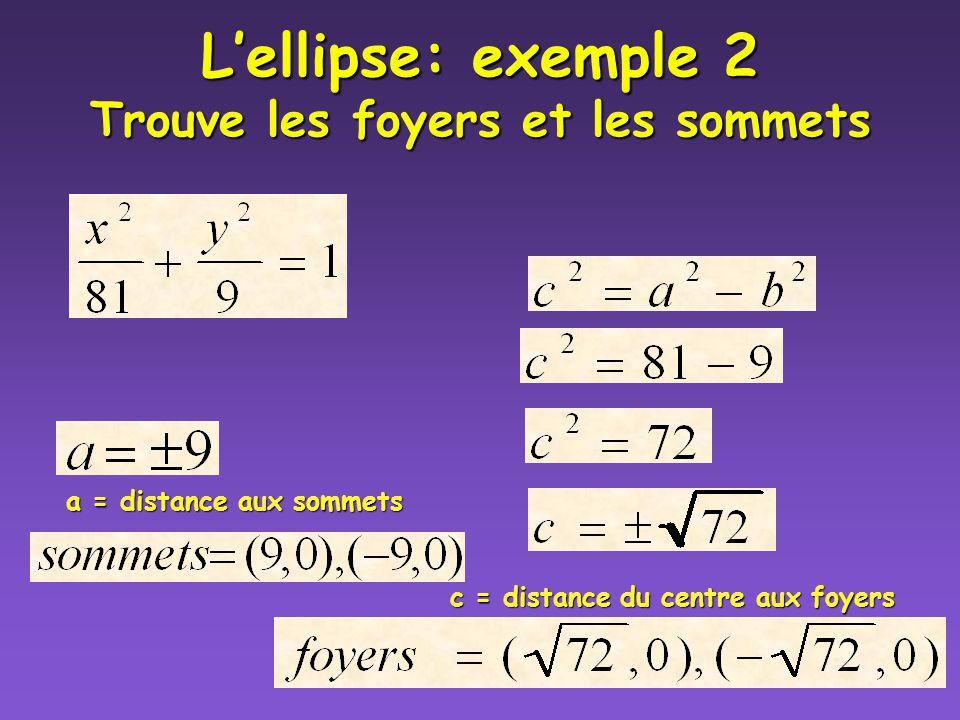Lellipse: Exemple 1 Trouve les foyers et les sommets a = distance aux sommets c = distance du centre aux foyers