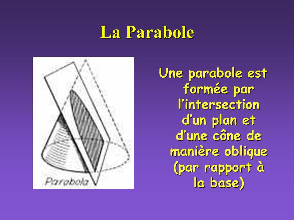 La Parabole Une parabole est formée par lintersection dun plan et dune cône de manière oblique (par rapport à la base)