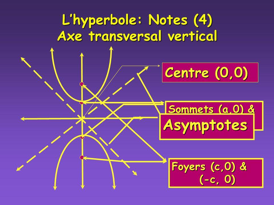 Lhyperbole: Notes (3) Pour trouver les asymptotes