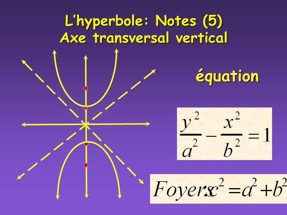 Lhyperbole: Notes (4) Axe transversal vertical Centre (0,0) Sommets (a,0) & (-a,0) (-a,0) Foyers (c,0) & (-c, 0) (-c, 0) Asymptotes