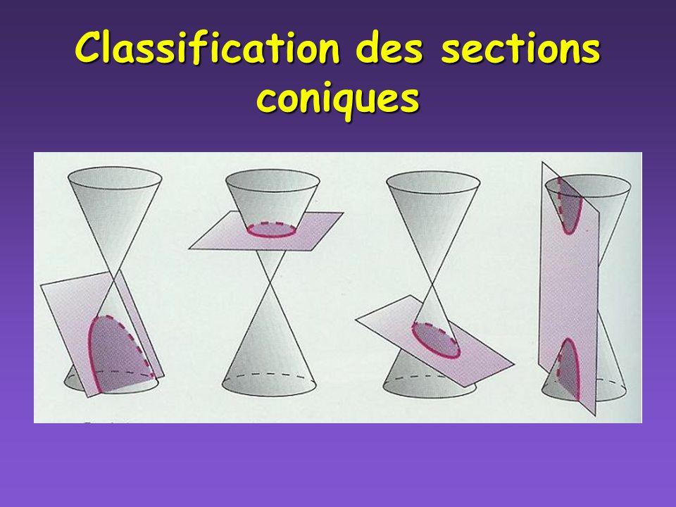 Compléter le carré (3) Réécris léquation en forme standard, identifie la section conique, le centre et la longueur des axes Équation: x 2 +4y 2 +6x-8y