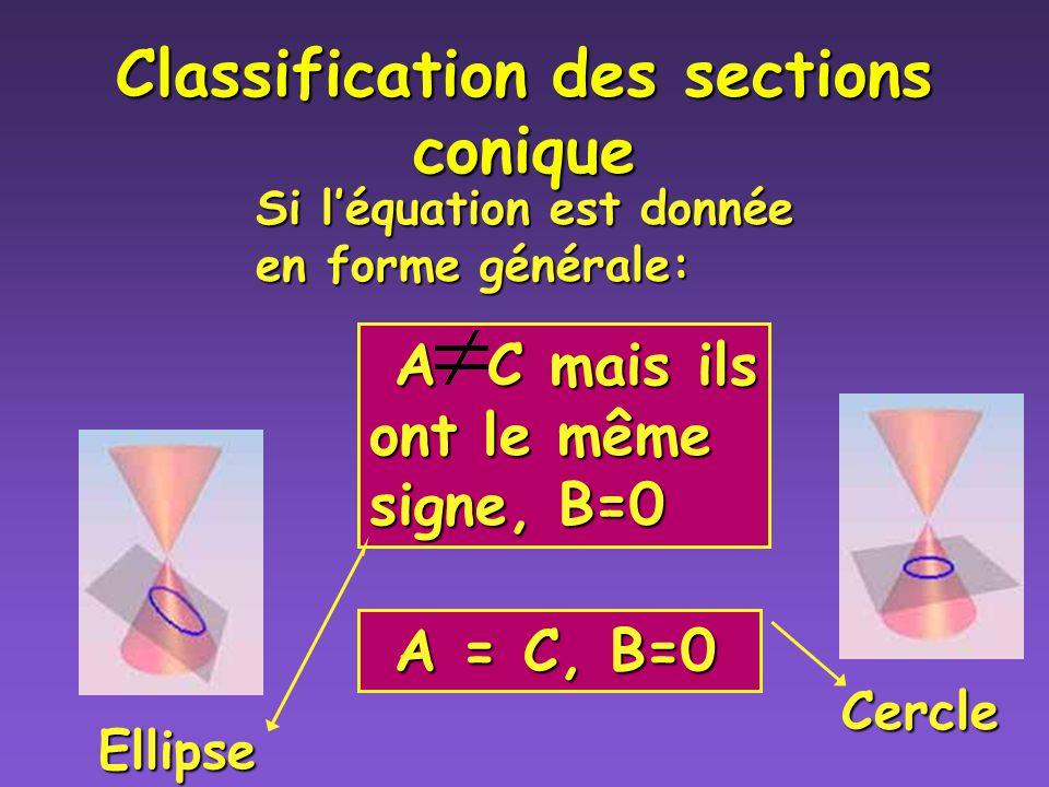Classification des sections coniques (ex4) hyperbole Retour au menu Retour au menu