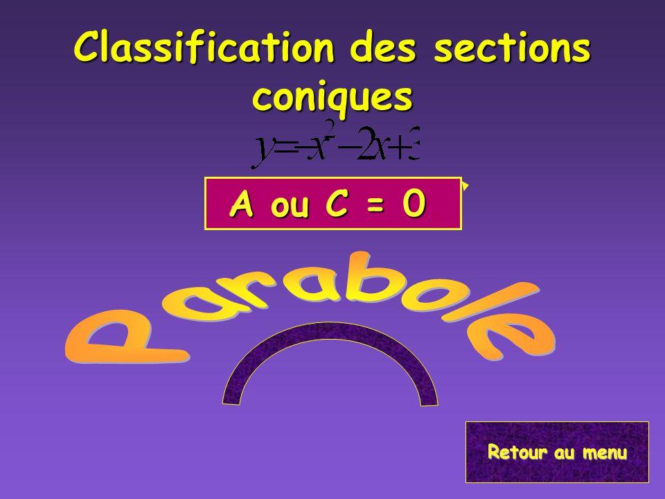 Classification des sections conique Si léquation est donnée en forme générale: A C mais ils ont le même signe, B=0 A C mais ils ont le même signe, B=0