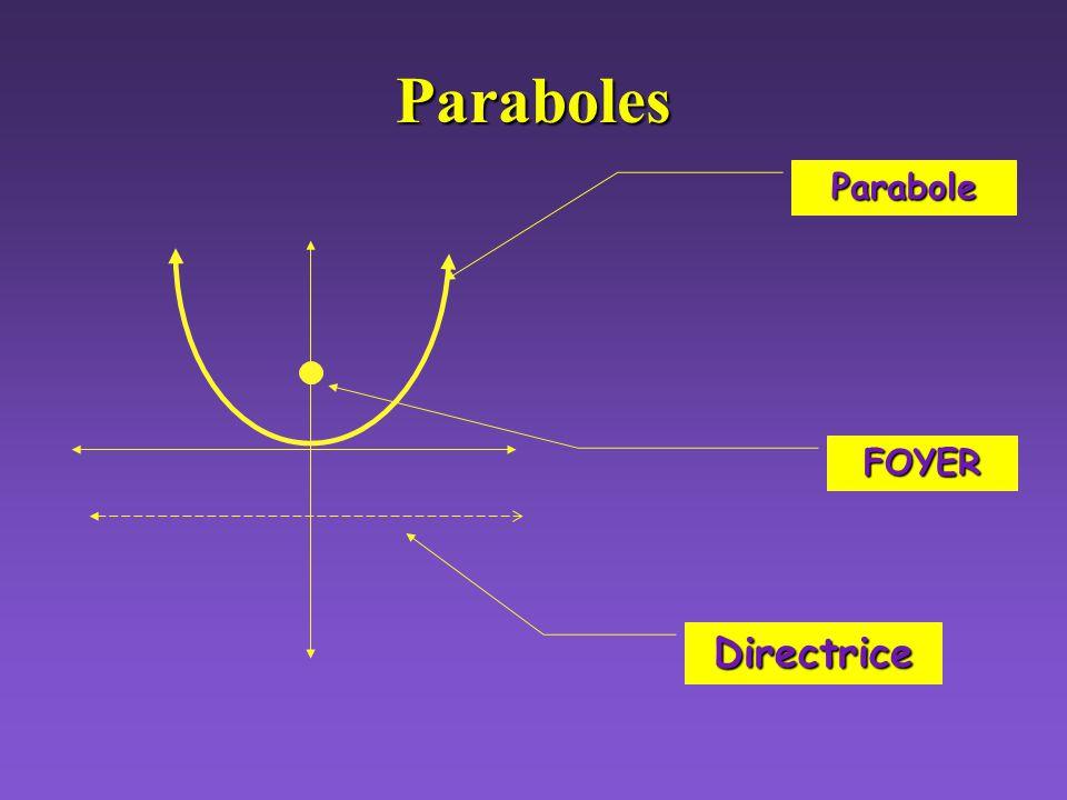 Classification des sections conique Si léquation est donnée en forme générale: A C mais ils ont le même signe, B=0 A C mais ils ont le même signe, B=0 Ellipse Cercle A = C, B=0 A = C, B=0
