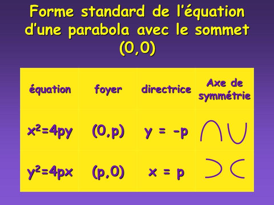 Forme standard (4) Foyer à (0,3) x 2 = 4py Retour au menu Retour au menu