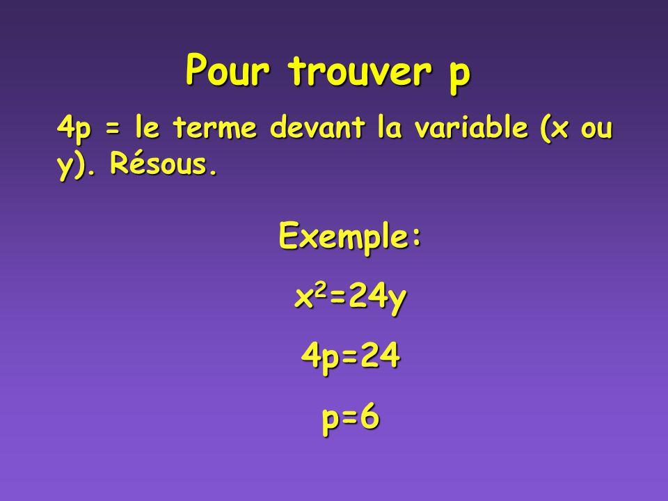 Pour trouver p 4p = le terme devant la variable (x ou y). Résous. Exemple: x 2 =24y 4p=24p=6